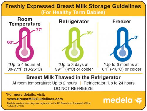 Freshly expressed breast milk storage guidelines chart.