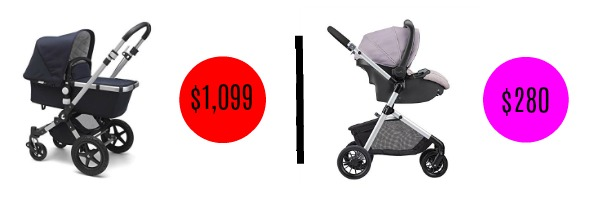 Image graphic showing price difference between two similar strollers.
